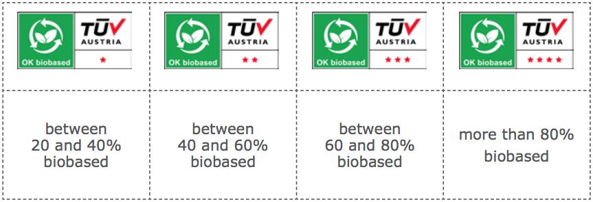 OK Biobased Logos
