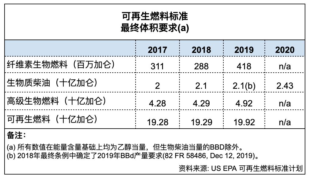 US EPA Renewable Fuel Standard 2017-2020