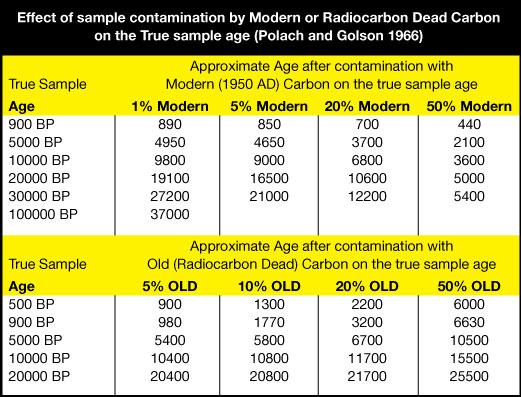 radiocarbon lab pretreatment