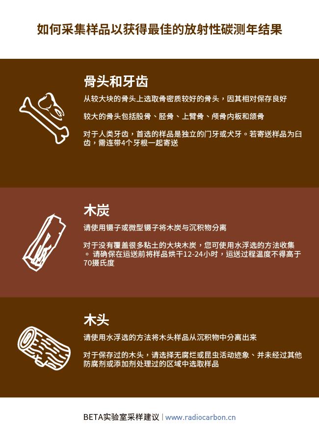 radiocarbon dating sample advice bones, teeth, charcoal, wood