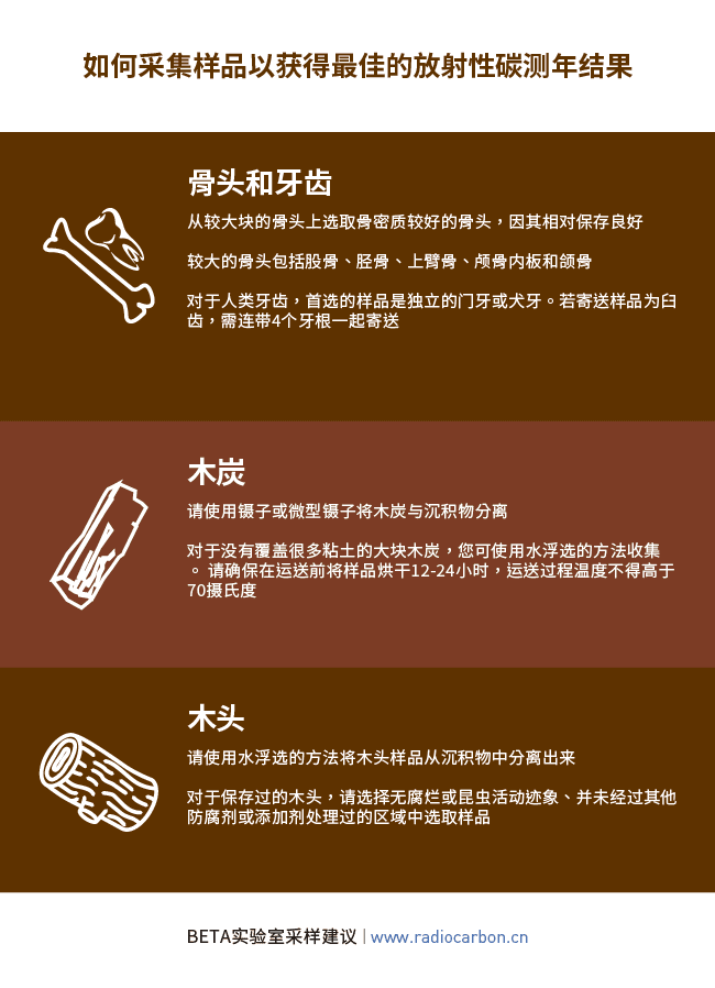 Beta Analytic Sampling Advice Simplified Chinese