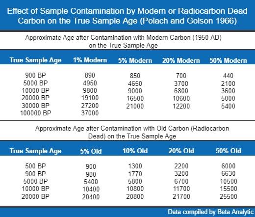 污染物如何影响放射性碳测年结果