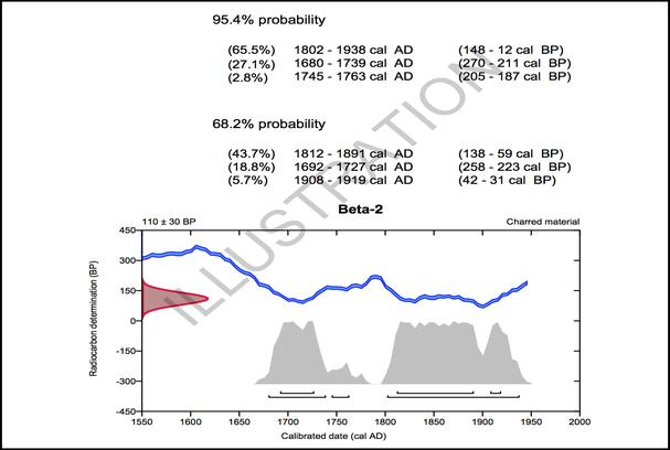 BETA实验室高概率密度(High-Probability Density,HPD)校正